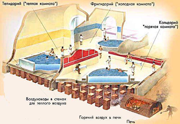 Устройство термальных бань Галлии. VI век до нашей эры.