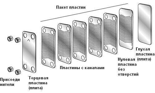 Паяный теплообменник - конструкция