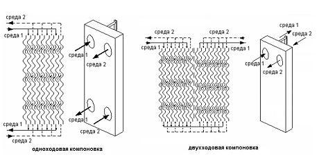 Схемы компоновки пластинчатого теплообменника