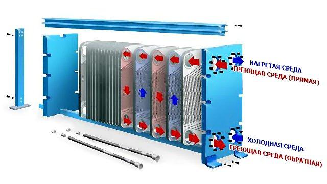 Принципиальные схемы пластинчатого теплообменника бассейн в теплообменнике нижний новгород