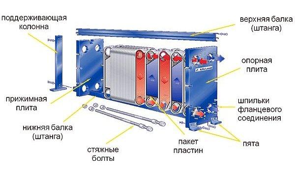 Пластинчатый теплообменник принцип работы схема